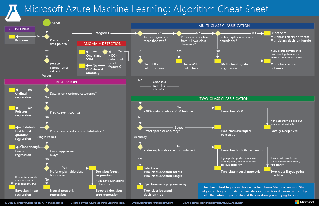 Microsoft Azure Machine Learning Studio Algorithm Cheat Sheet