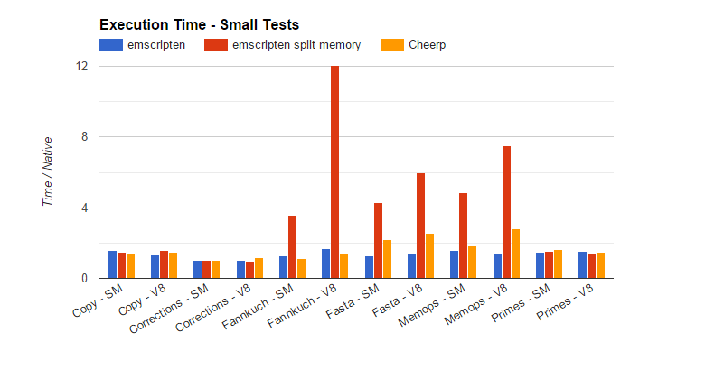Cheerp Chart Small Test
