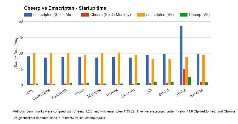Cheerp Chart StartUp